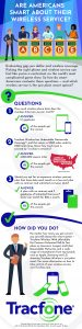 Are Americans smart about their wireless service? [Infographic]